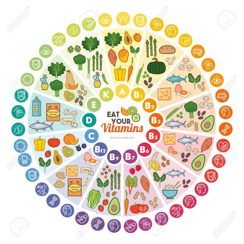 58290076 Vitamin Nahrungsquellen Und Funktionen Regenbogen Rad Chart Mit Lebensmittel Icons Gesunde Ernährung U